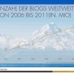 Entwicklung Anzahl Blogs 2006-2011 weltweit