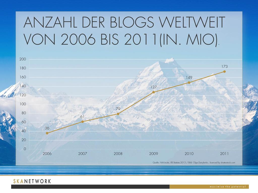 Entwicklung Anzahl Blogs 2006-2011 weltweit - 17,9% davon sind Marketing Blogs