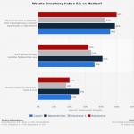 Marken und die Erwatungen der Verbraucher (Green Marketing Konsenz)