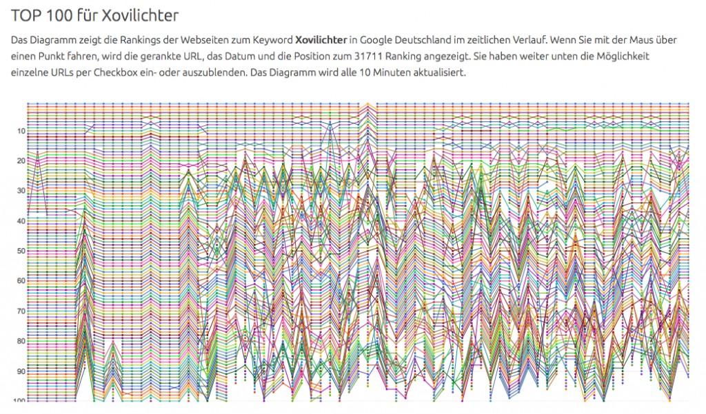 Top 100 XOVILICHTER Rankings von Suchmaschinenmonitor.de