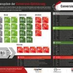 Das Periodensystem der Conversion Optimierung von ConversionBoosting