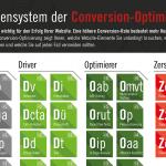 Conversion Optimierung - das Periodensystem von ConversionBoosting