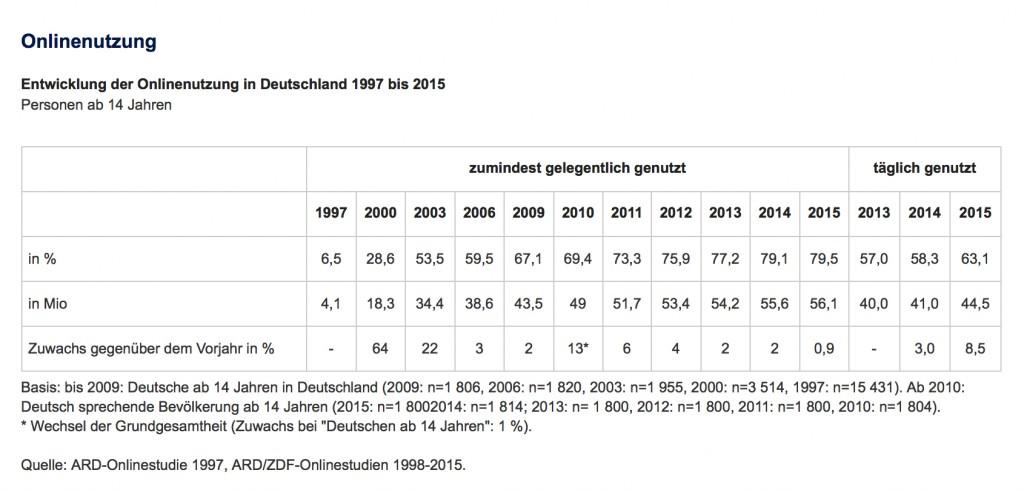 Onlinenutzung | Quelle: ARD/ZDF Online Studie 2015