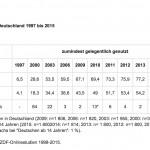 Onlinenutzung | ARD/ZDF Online Studie 2015