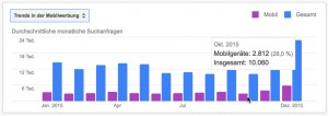 Suchvolumen Trends 2015: Spenden & Patenschaft Desktop vs. mobile Suche | Quelle: Google AdWords-Planer