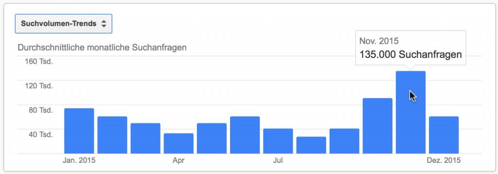 Suchvolumen Trend 2015: Suchanfragen Versicherungsvergleich | Quelle: Google AdWords Planer