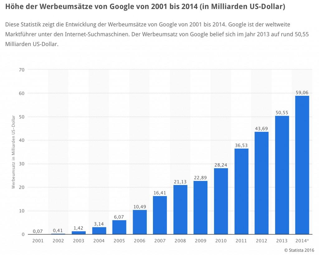 Werbeumsätze von Goggle 2001 bis 2014 | Quelle: statista.com