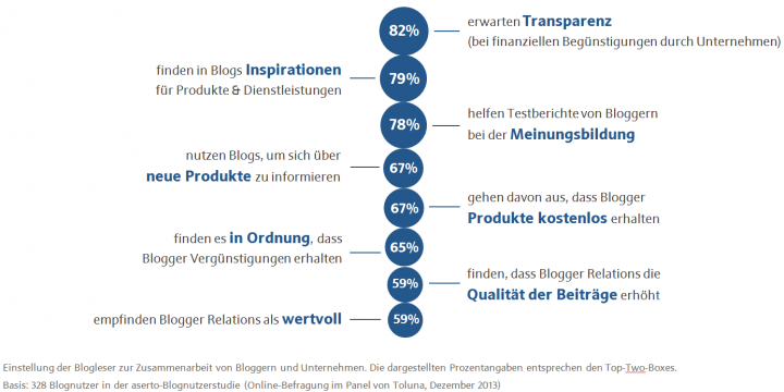 Fitness Blog Blogger Relations Studie Nutzung
