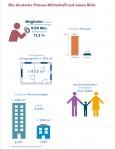 Die Deutsche Fitness-Wirtschaft 2015 von DSSV und Deloitte (Quelle: Deloitte