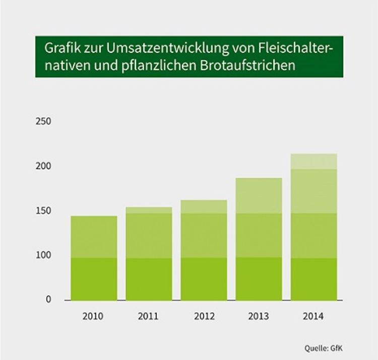 Green Economy dm Alnatura Streit