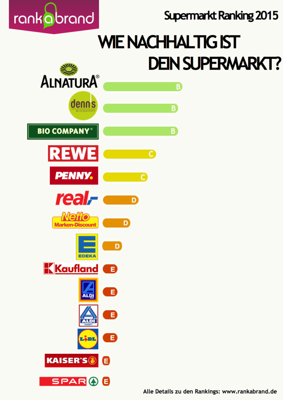 Green Marketing Edeka Rank a Brand