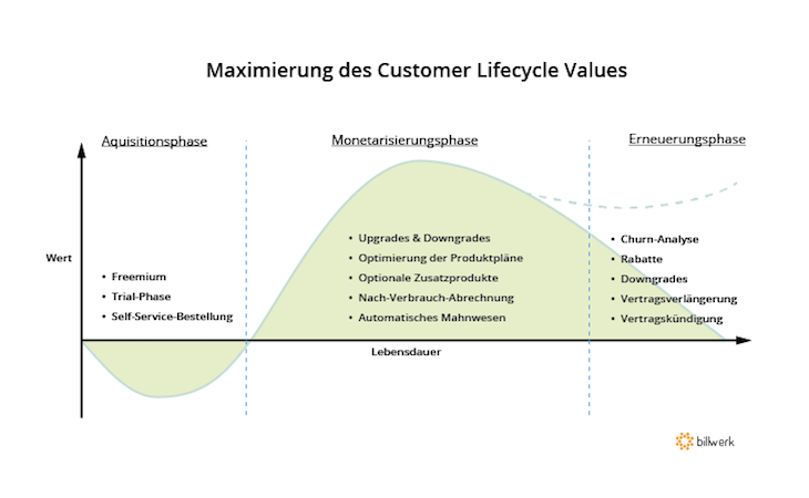 Kundenbeziehungen und der Customer Lifetime Value © Billwerk GmbH