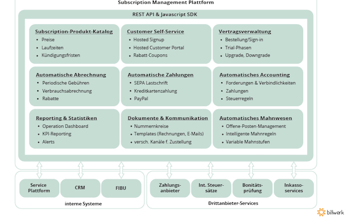 Kundenbeziehungen und Subscription Management-Modelle © Billwerk GmbH