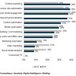 Digitale Trends 2013 - Adobe Studie