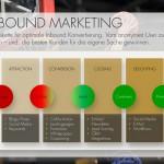 Inbound Marketing Strategie - Inbound Conversion Funnel
