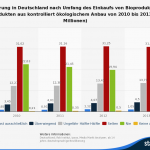 Umfrage in Deutschland zum Anteil von Bioprodukten am Einkauf bis 2013