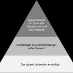 Digitalisierung - Hierarchie der Ziele im Marketing 2020