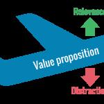 LIFT (TM) Modell Conversion Optimierung | Quelle: Chris Goward @ WiderFunnel