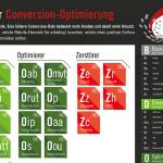 Conversion Optimierung |Periodensystem | ConversionBoosting